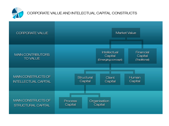 architecture-of-high-performance-organisations-3