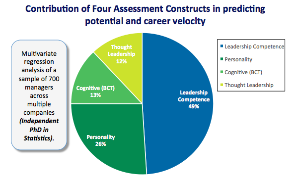 four-assessment-constructs