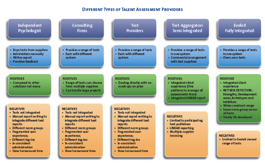 assessment-provider-types