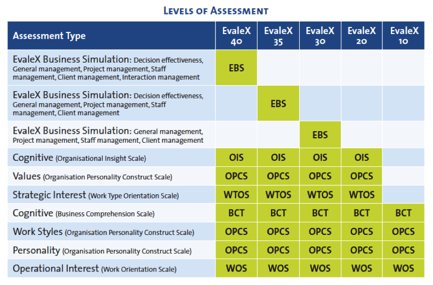 levels-of-assessment