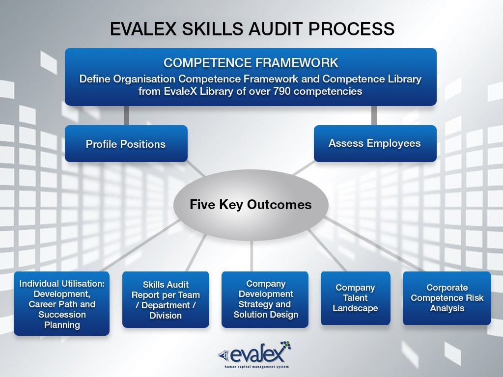 competence evalex a competence library consisting of 23 s including finance s operations and manufacturing more than 700 technical behavioural leadership and