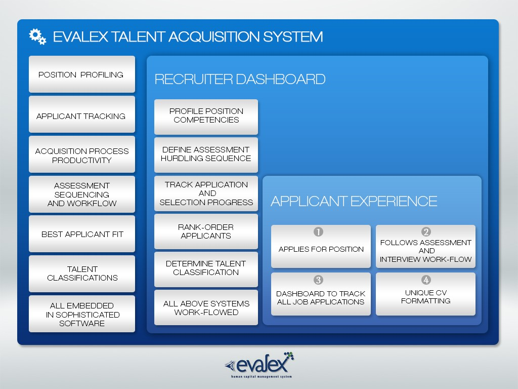 Talent Acquisition System Evalex