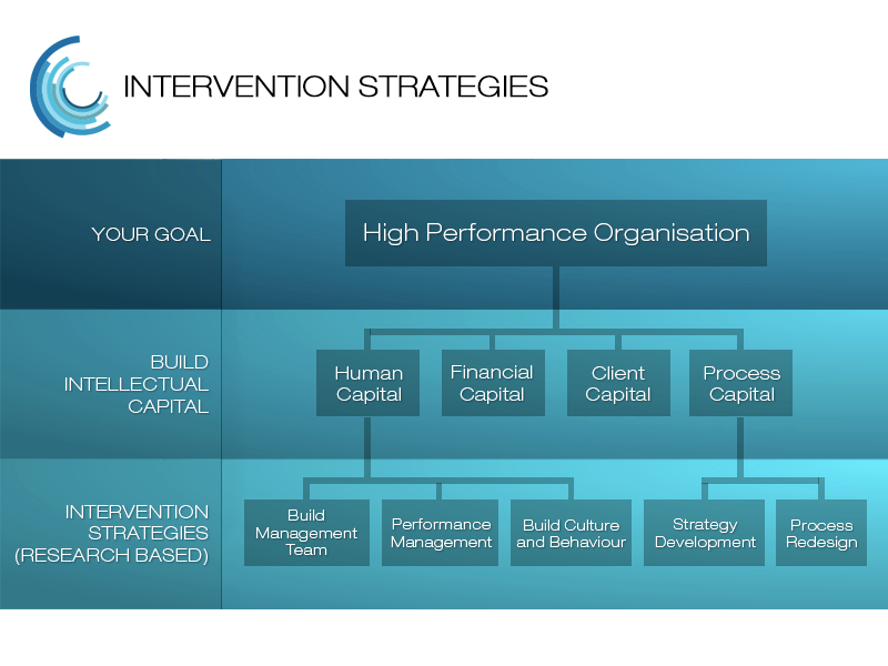 high performance culture as a strategy The katzenbach center helps clients close the strategy-through-execution gap by putting their cultures to work with a network of practitioners advising across multiple industries, geographies, and client situations, we guide clients as they tap the power of their cultures and unlock the wisdom of teams to foster performance.